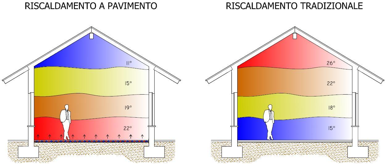 Impianto di riscaldamento a pavimento comfort ambientale - Riscaldamento casa economico ...